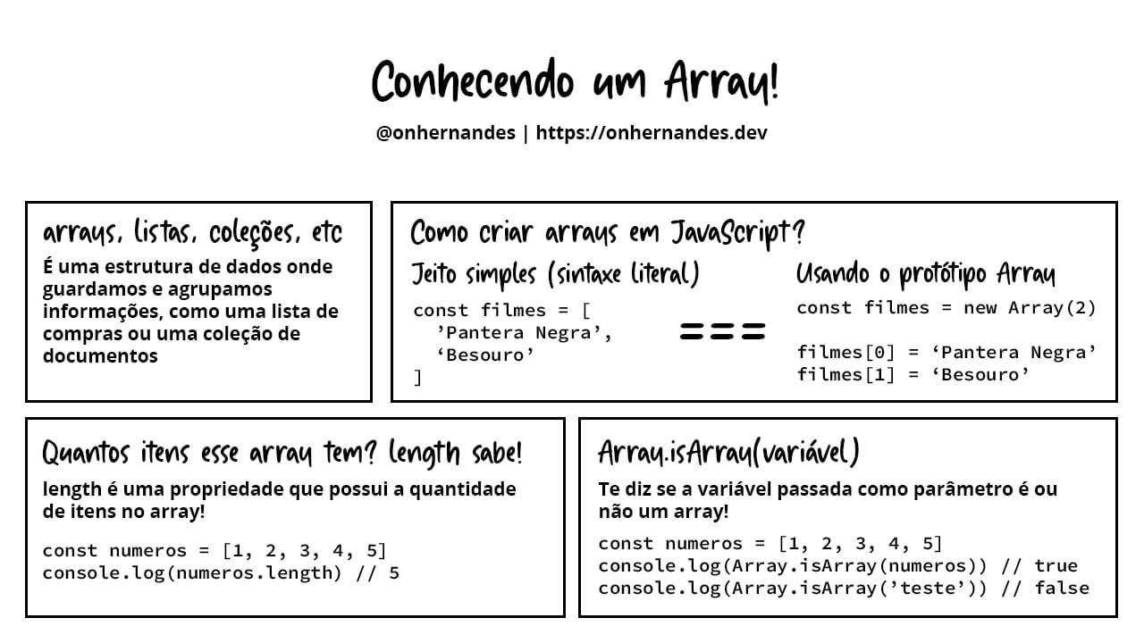 Arte sobre a estrutura de dados chamada array, em JavaScript, explicando o que é e como funciona essa estrutura aparentemente simplista, mas versátil